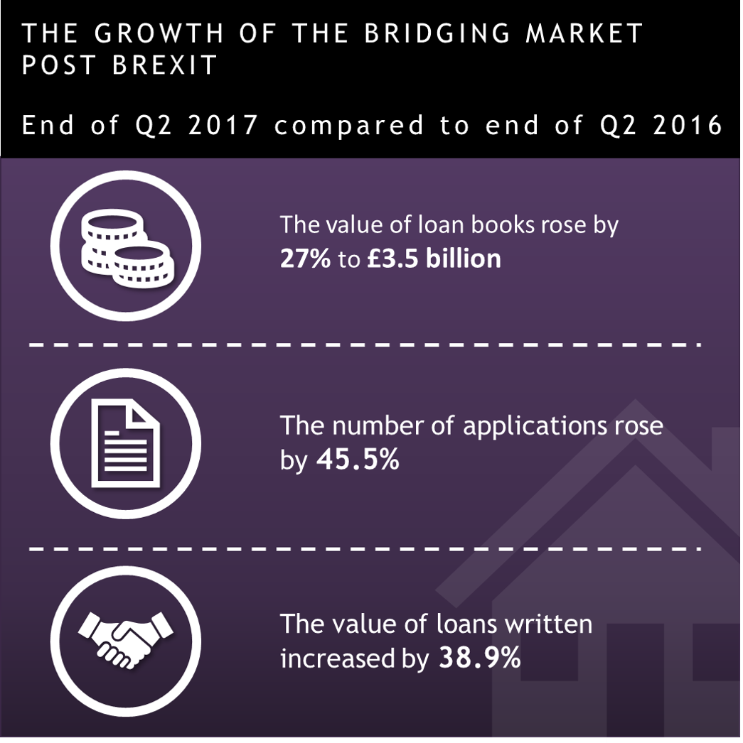 Growth of bridging finance
