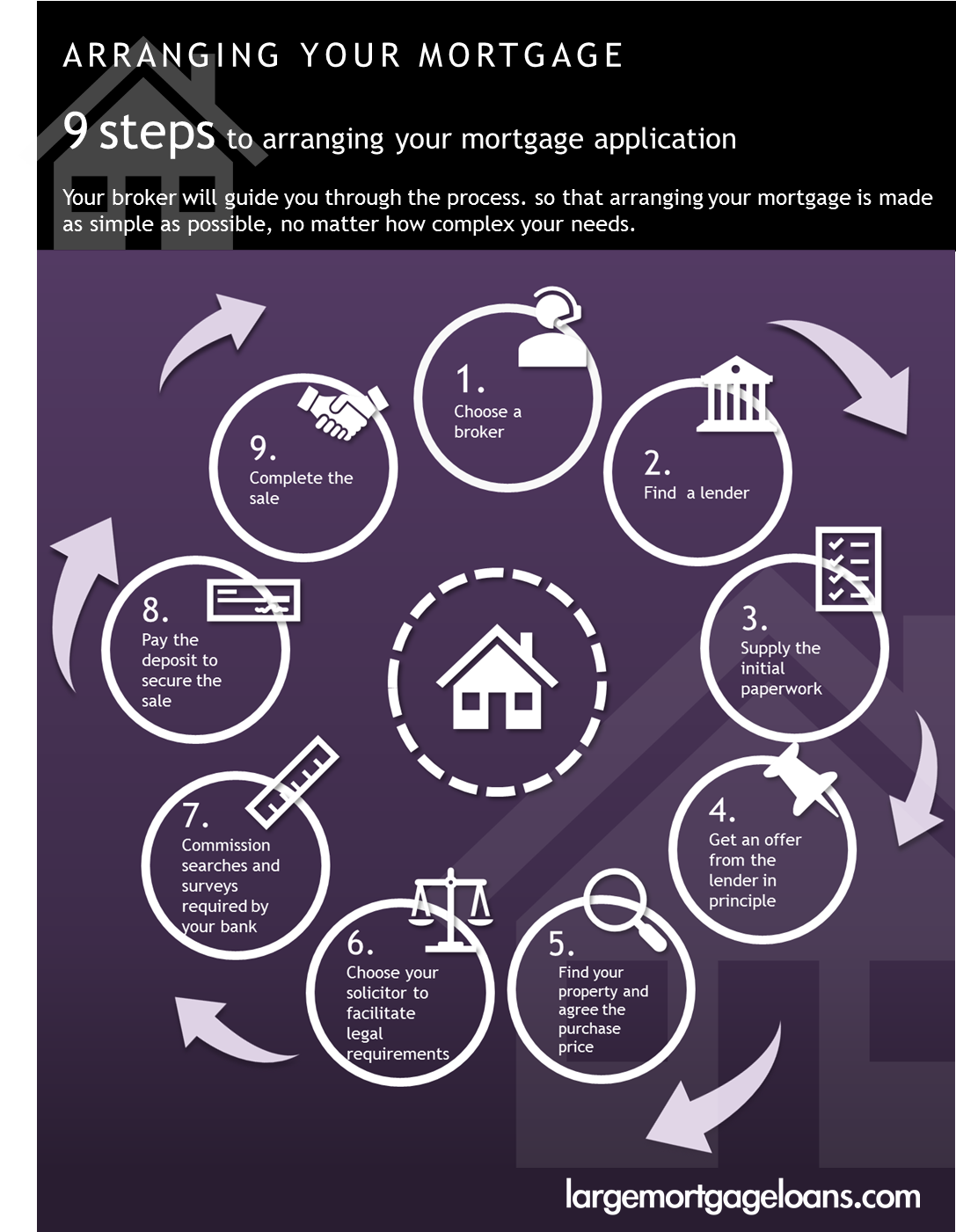 9 steps to arranging your mortgage
