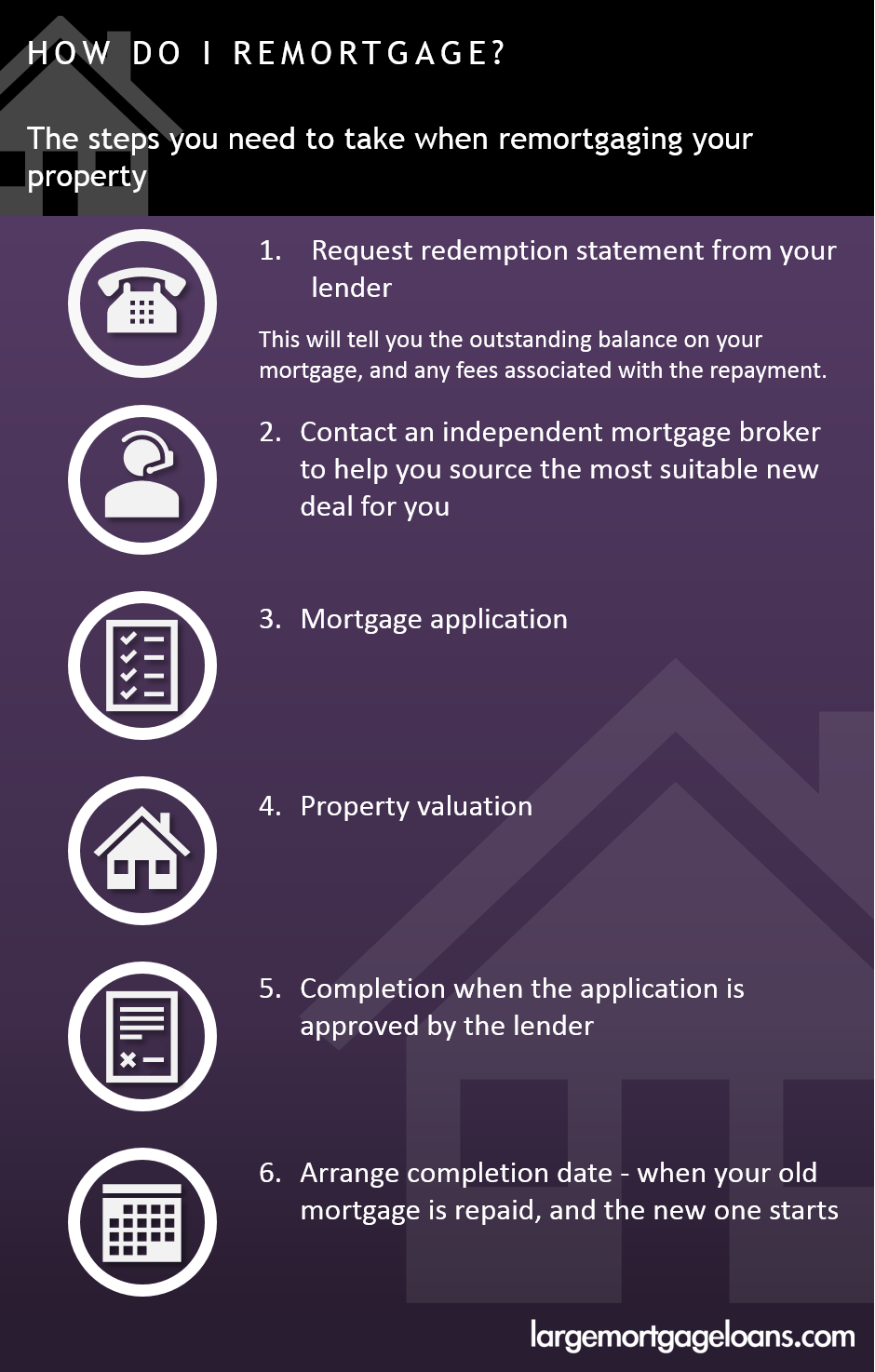 How do I remortgage?